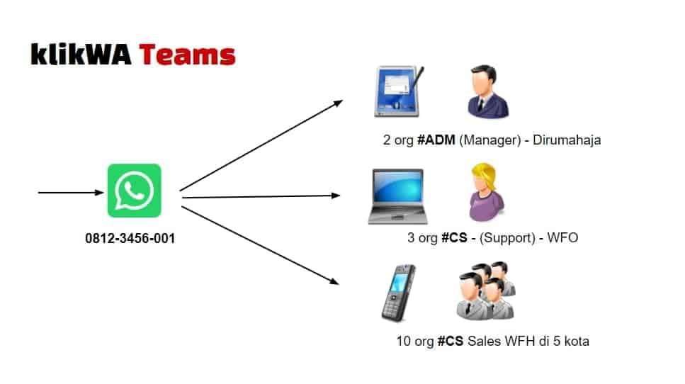 Ilustrasi Klikwa Teams