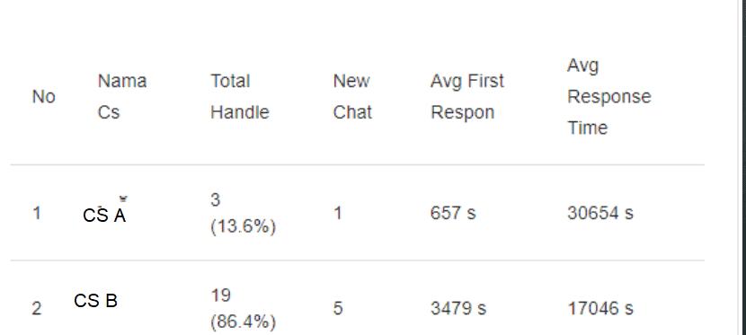 Dashboard Chat